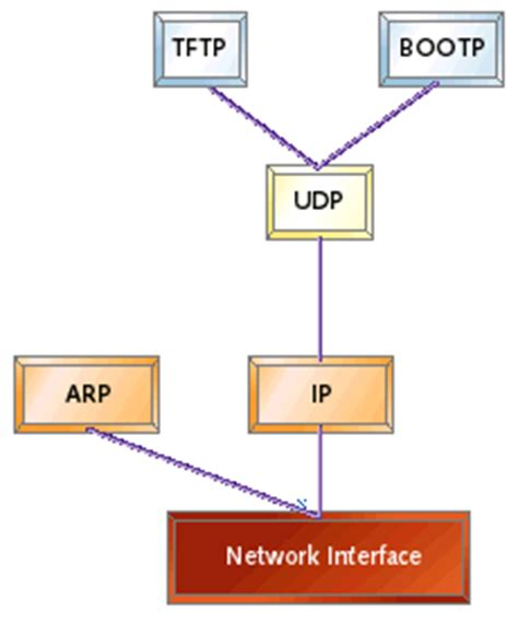 Thesis on embedded system